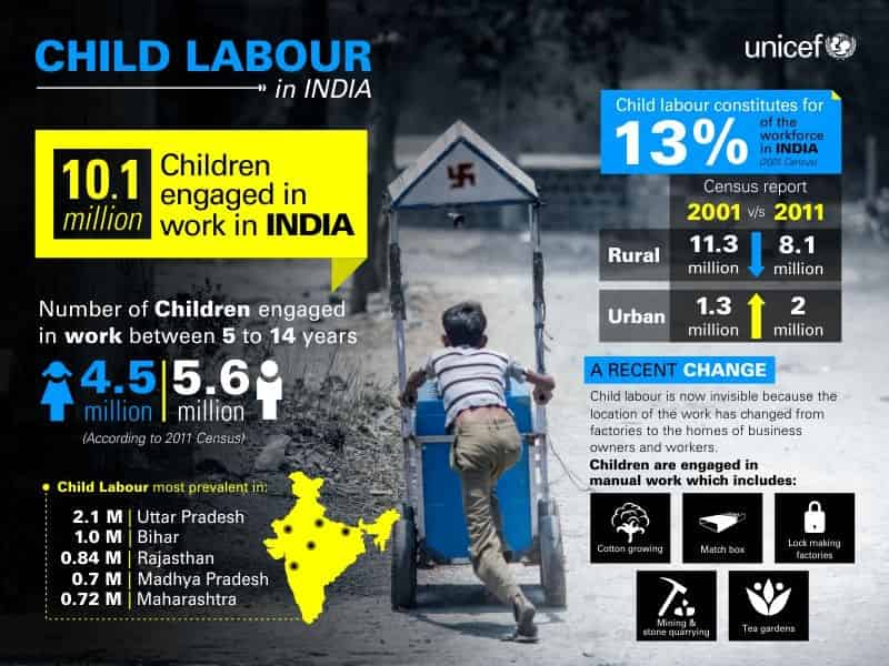 Child labour Essay 250 words