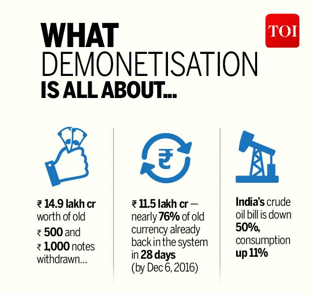 essay on demonetisation in india