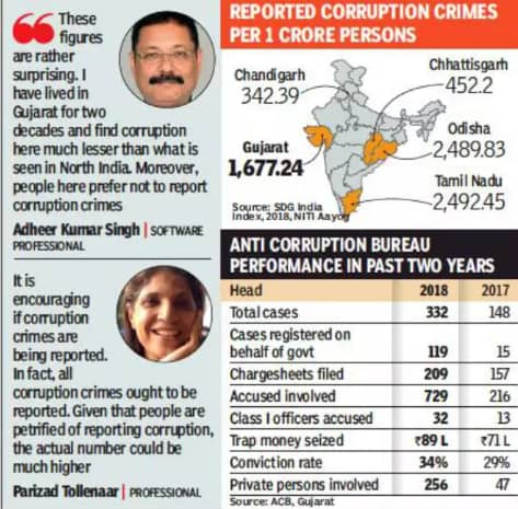 Anti Corruption Bureau