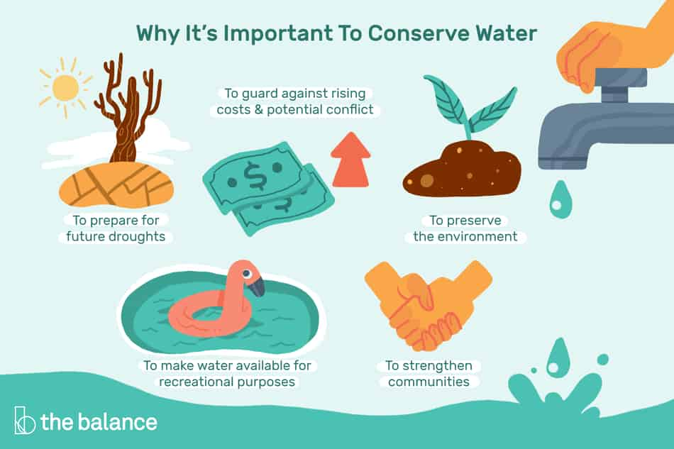 Essay on importance of Water Conservation